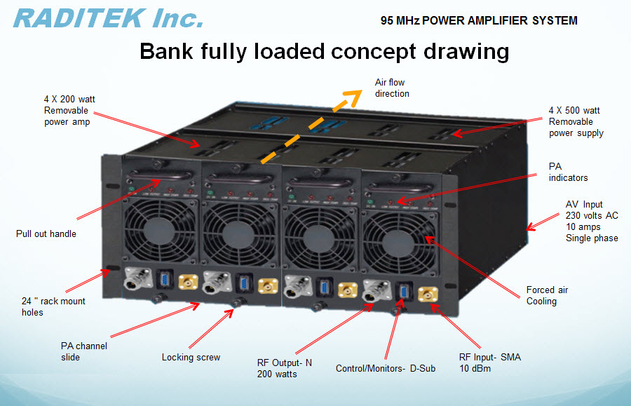 Amplifiers ISM Band 20-500MHz (SSPA) | Raditek