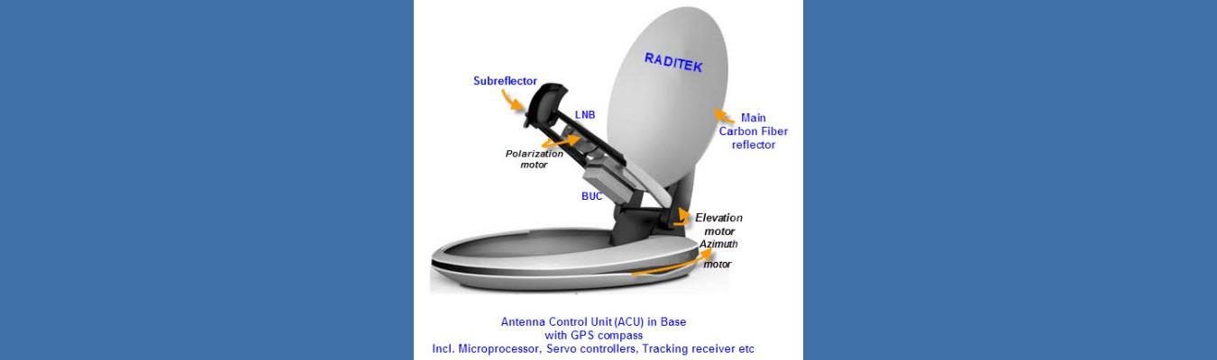 Internet on the move (IOTM)